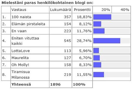 Blogikisatulokset